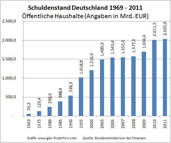 Entwicklung-Schuldenstand-Deutschland-1969-2011-öffentliche-Haushalte