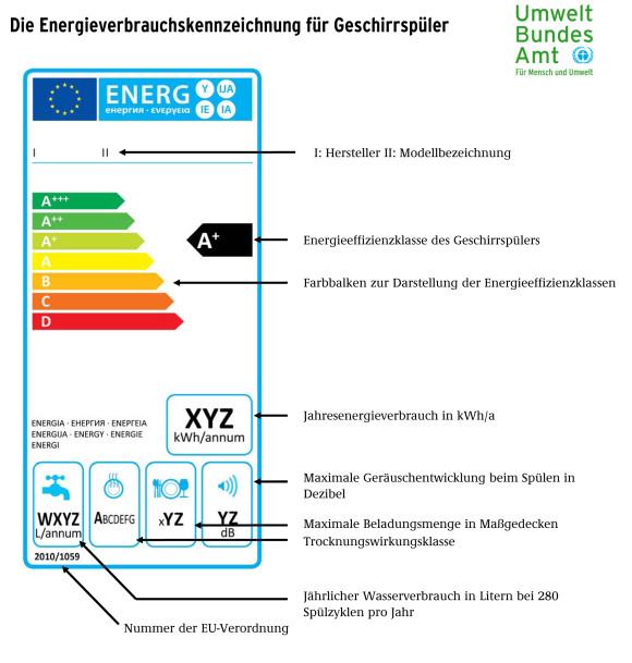 Die EU drosselt die Leistung der Staubsauger ab September 2014
